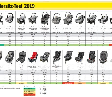 Wyniki testów zderzeniowych – ADAC wiosna 2019