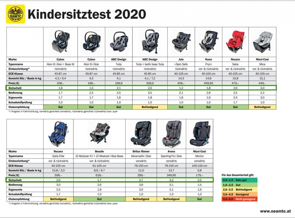 Wyniki testów OEAMTC 2020